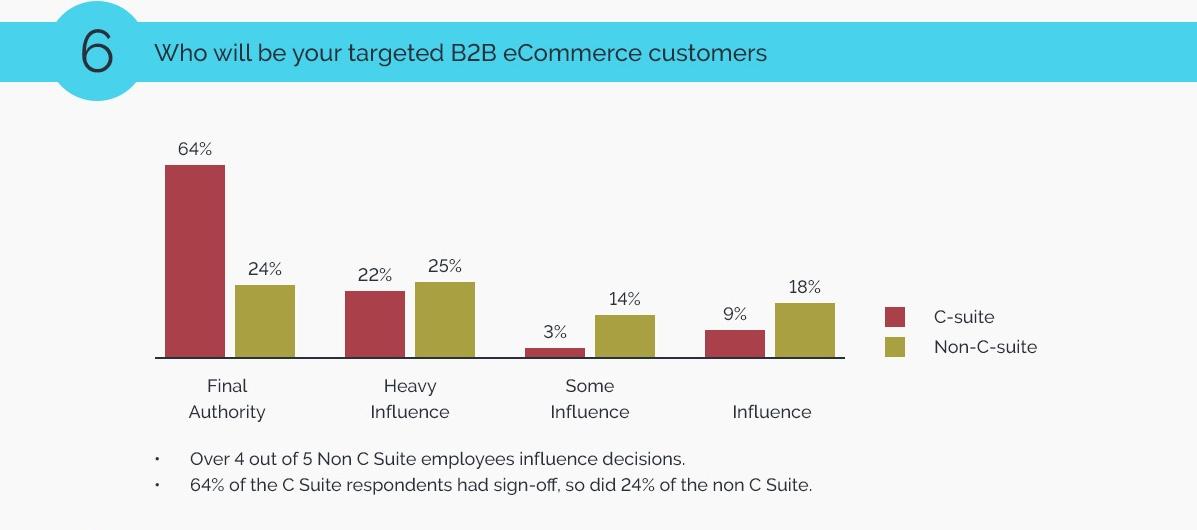 6_B2B-eCommerce-Trends-2018.jpg