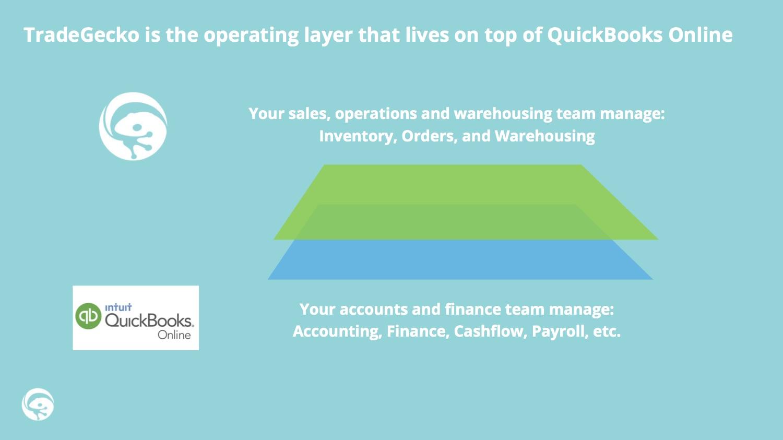 Integration spotlight: QuickBooks Online inventory management add on