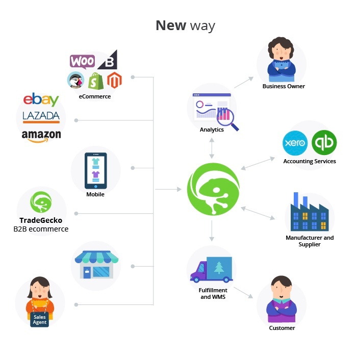 Order Management System newway