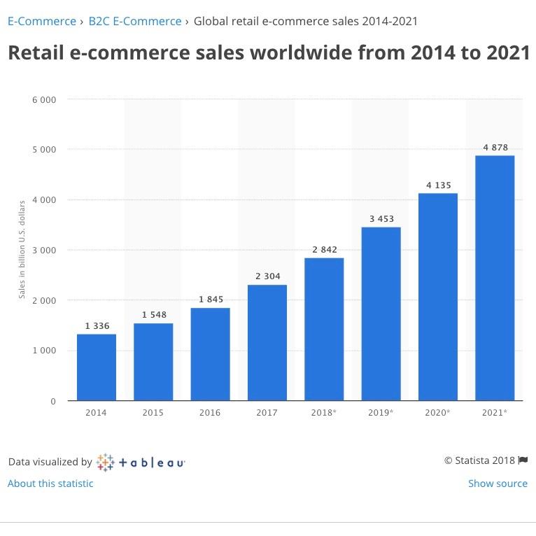 RetaileCommerceSalesWorldwide2014-2021
