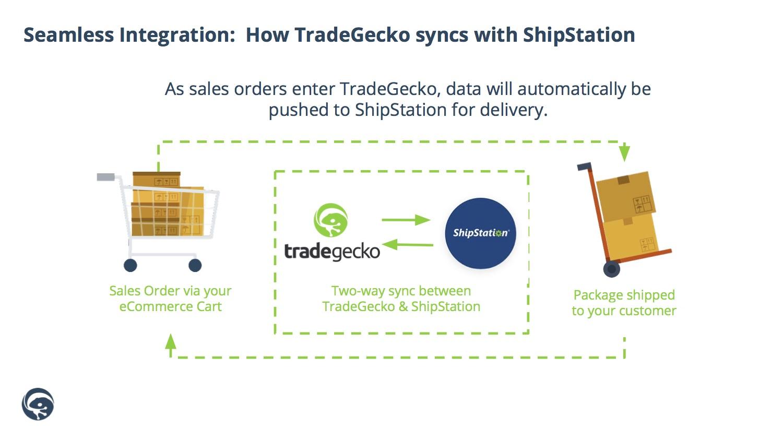 ShipStation_Integration.jpg
