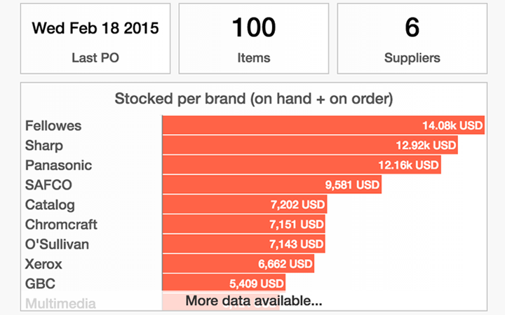 inventory optimization features: optimization metrics