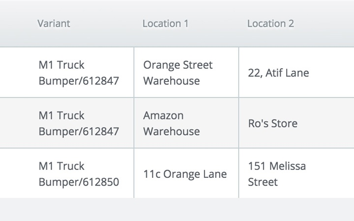 Warehouse management features:sell on consignment
