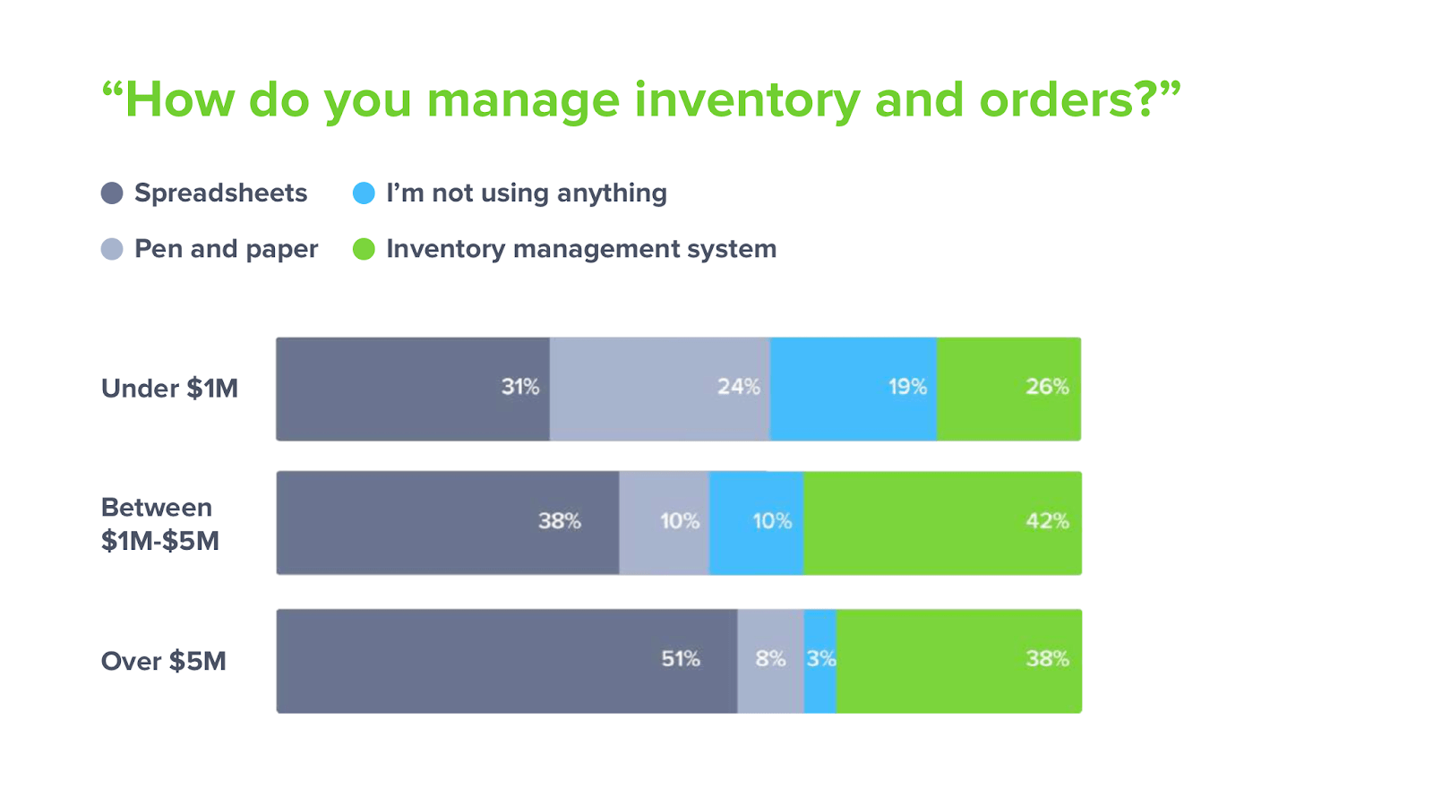 how-do-you-manage-inventory