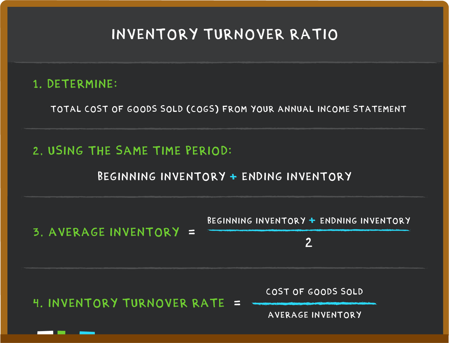inventory turnover ratio calculation