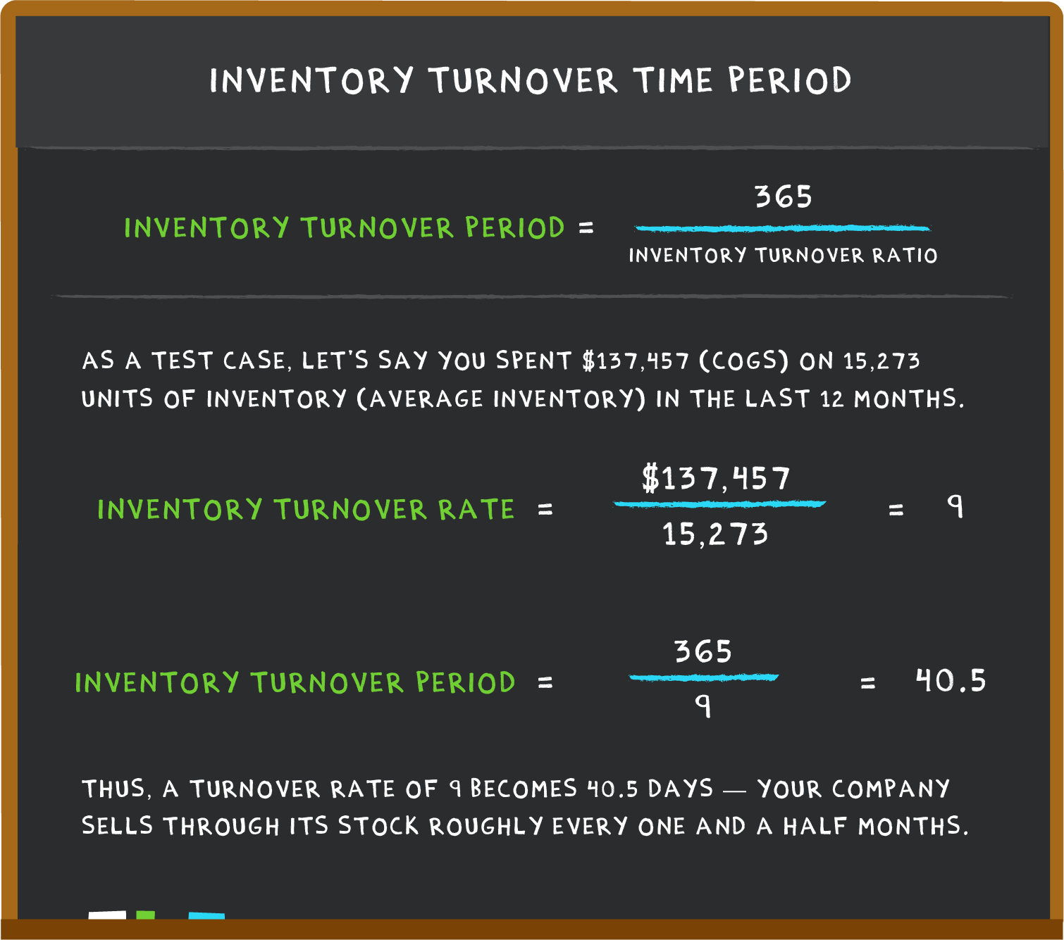 Inventory turnover time period calculation