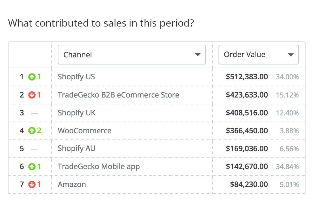 Sales channel reports